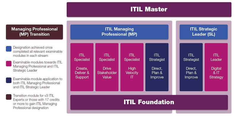 ITIL 4 certifikácia